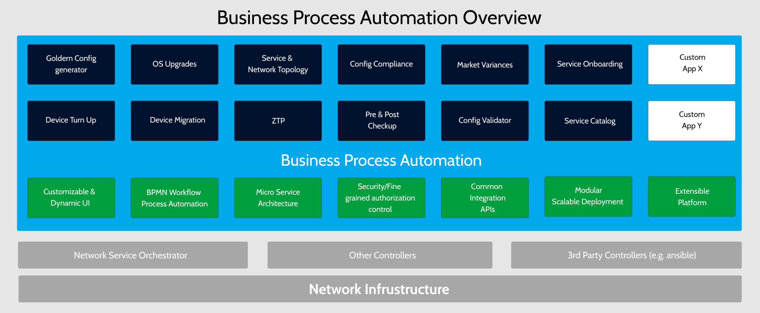 Molaprise Business Process Automation